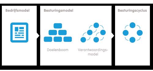 approach definitiemodule