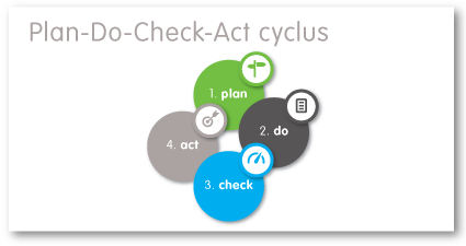 Approach Plan-Do-Check-Act cyclus